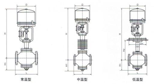 座调节阀采用双导向结构