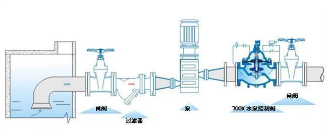 产品简介: 700X水泵控制阀由主阀、电磁导阀、针阀、球阀、单向阀、行程开关、微形过滤器和压力表组成水力控制接管系统。水泵需停止工作时,先由进口压使主阀关闭90%后,水泵停止运转。剩余10%由回水关闭。可防止水锤现象发生。本产品利用电磁导阀控制,不需要其它装置和能源。节约能源,保养简便,停泵平稳。电磁阀可采用交流电220V或直流电24V。本系列阀门产品广泛用于高层建筑、生活区等供水管网系统及城市供水工程。