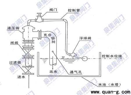 h142x液压水位控制阀_上海泉集阀门制造有限公司